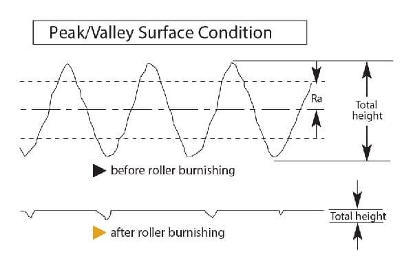 Roller Burnishing Peak Valley Surface Condition by Cogsdill